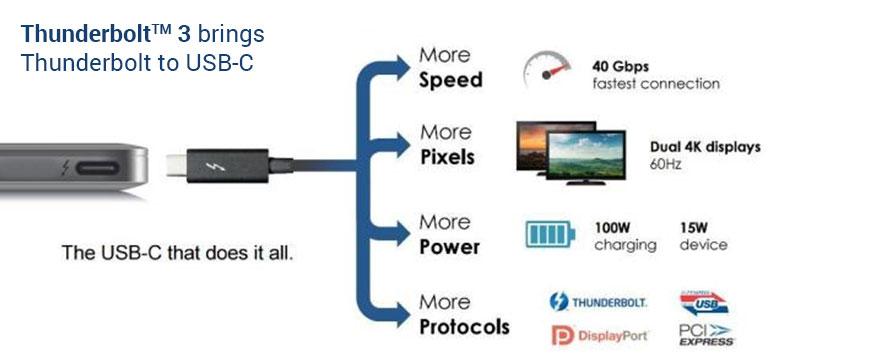Spesifikasi dan Teknologi Thunderbolt