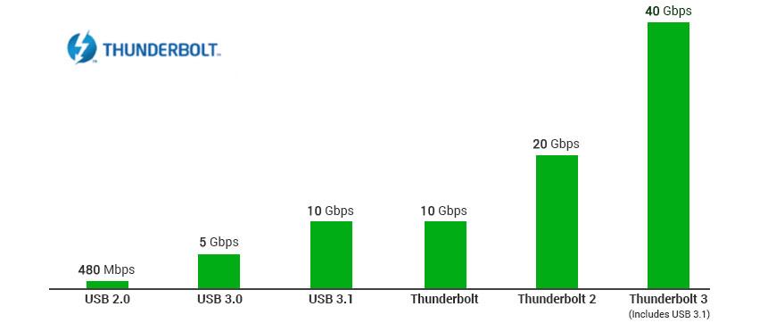 Thunderbolt 3 Jauh Lebih Cepat