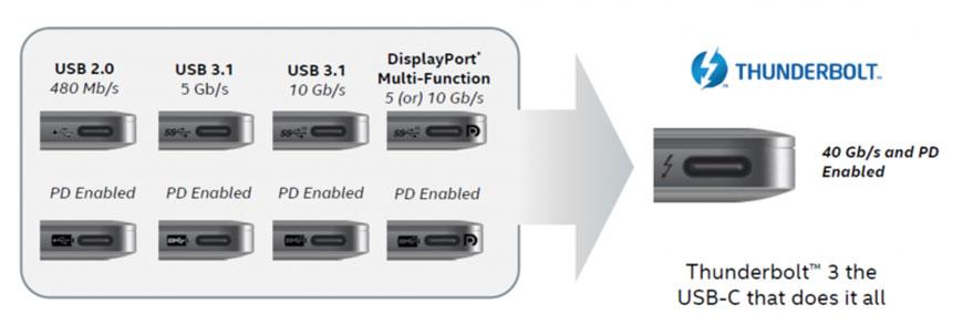Cara membedakan USB-C dengan Thunderbolt 3
